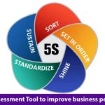 The 5S assessment tool to implement lean manufacturing in you workplace to improve your business performance