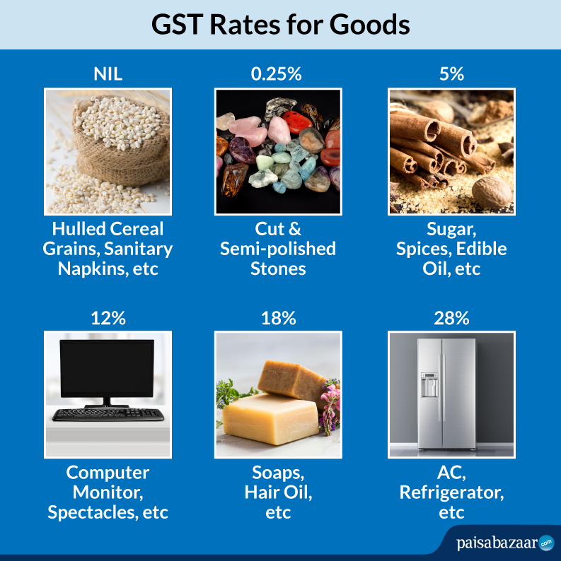 GST Rates for Goods