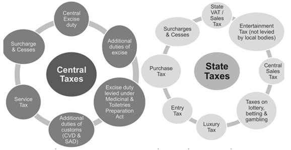 Central and State Tax