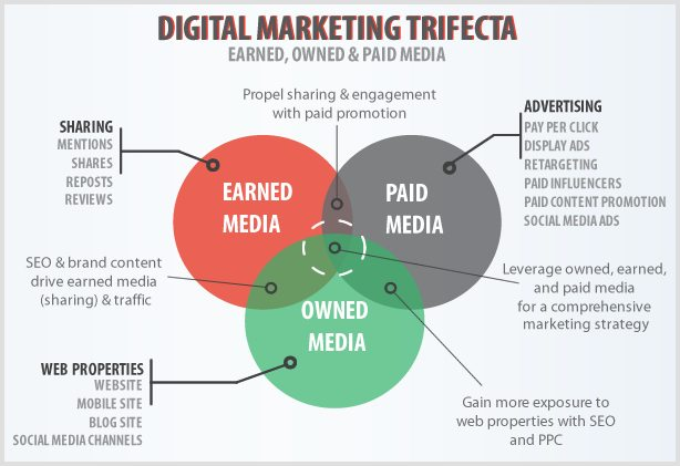 Digital Marketing Trifecta Earned, owned and paid media