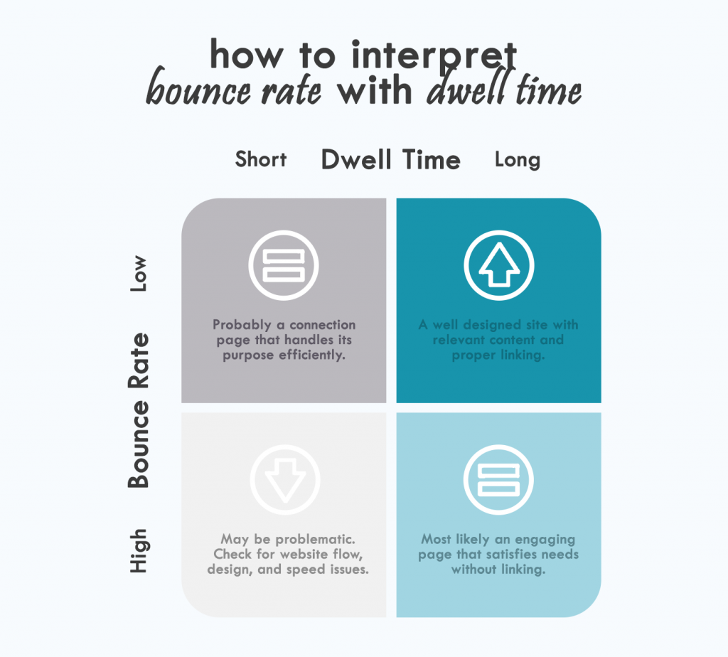 How to interpret bounce rate with dwell time