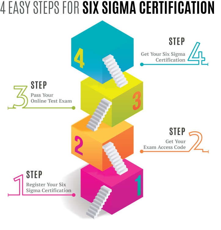 4 Easy Steps for SIX SIGMA CERTIFICATION