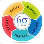 Six sigma equips you with DMAIC approach